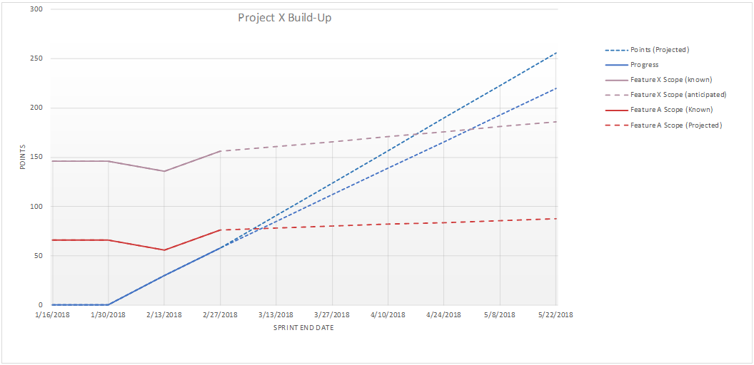 Build-up chart showing progress and allowance for discovery