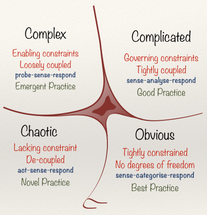 Cynefin Framework (as of 1st June, 2014)