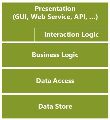 Diagram representing 3/4 tier application.