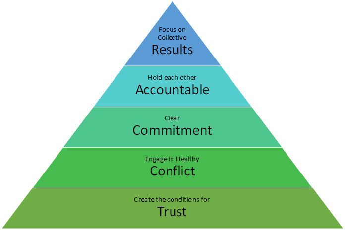 Pyramid of positiv focus areas derived from the 5 dysfunctions
