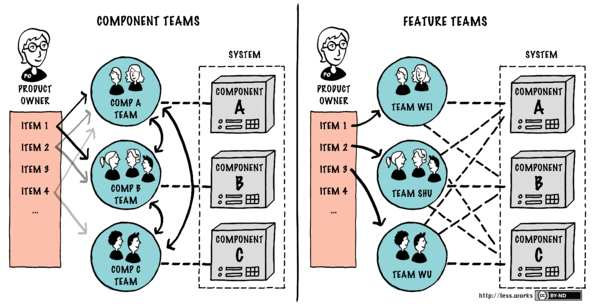Diagram from less.works showing the differences between component teams and feature teams