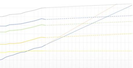 ELD build-up chart showing progress