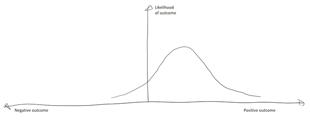 Probability chart showing a normal-like distribution