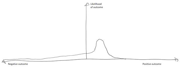 "Probability chart showing negative ""long til"""