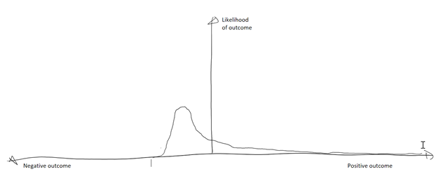 """Probability chart showing a positive """"long tail"""""""