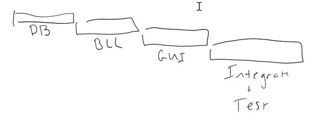 Gantt chart for layer-by-layer development