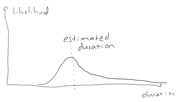 Probability chart showing long tail for actual duration of a task