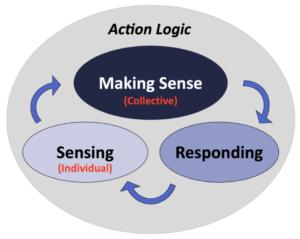 Diagram of the sensing - making-sense - responding loop