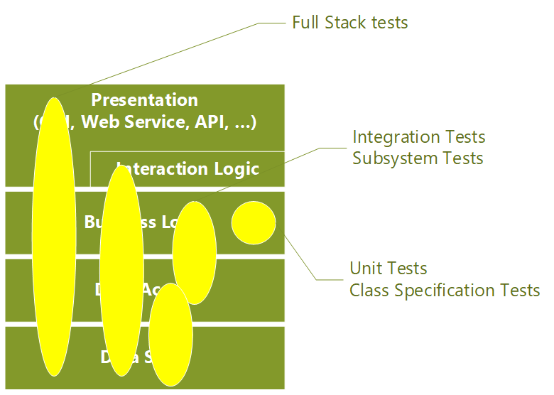 Diagram showing how different tests can cover different areas of the application.
