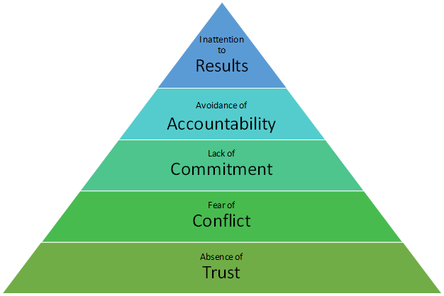 5 Dysfunctions of a Team - Pyramid Model